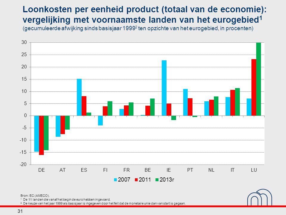 Loonkosten per eenheid product (totaal van de economie): vergelijking met voornaamste landen van het eurogebied 1 (gecumuleerde afwijking sinds basisjaar 1999 2 ten opzichte van het eurogebied, in procenten) 31 Bron: EC (AMECO).