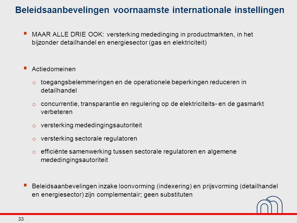 33 Beleidsaanbevelingen voornaamste internationale instellingen  MAAR ALLE DRIE OOK: versterking mededinging in productmarkten, in het bijzonder detailhandel en energiesector (gas en elektriciteit)  Actiedomeinen o toegangsbelemmeringen en de operationele beperkingen reduceren in detailhandel o concurrentie, transparantie en regulering op de elektriciteits- en de gasmarkt verbeteren o versterking mededingingsautoriteit o versterking sectorale regulatoren o efficiënte samenwerking tussen sectorale regulatoren en algemene mededingingsautoriteit  Beleidsaanbevelingen inzake loonvorming (indexering) en prijsvorming (detailhandel en energiesector) zijn complementair; geen substituten
