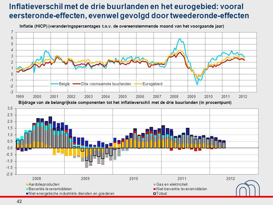 Inflatieverschil met de drie buurlanden en het eurogebied: vooral eersteronde-effecten, evenwel gevolgd door tweederonde-effecten 42 Bijdrage van de belangrijkste componenten tot het inflatieverschil met de drie buurlanden (in procentpunt) Inflatie (HICP) (veranderingspercentages t.o.v.