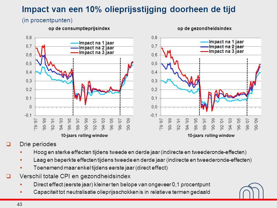 Impact van een 10% olieprijsstijging doorheen de tijd (in procentpunten) 43  Drie periodes  Hoog en sterke effecten tijdens tweede en derde jaar (in