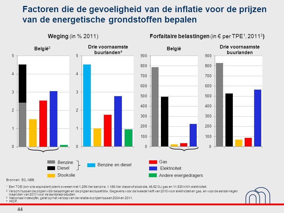 Factoren die de gevoeligheid van de inflatie voor de prijzen van de energetische grondstoffen bepalen 44 Stookolie Diesel Benzine Gas Benzine en diese