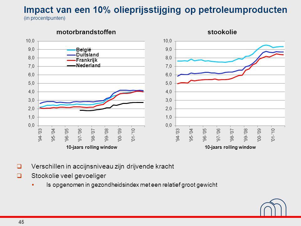 Impact van een 10% olieprijsstijging op petroleumproducten (in procentpunten) 45  Verschillen in accijnsniveau zijn drijvende kracht  Stookolie veel