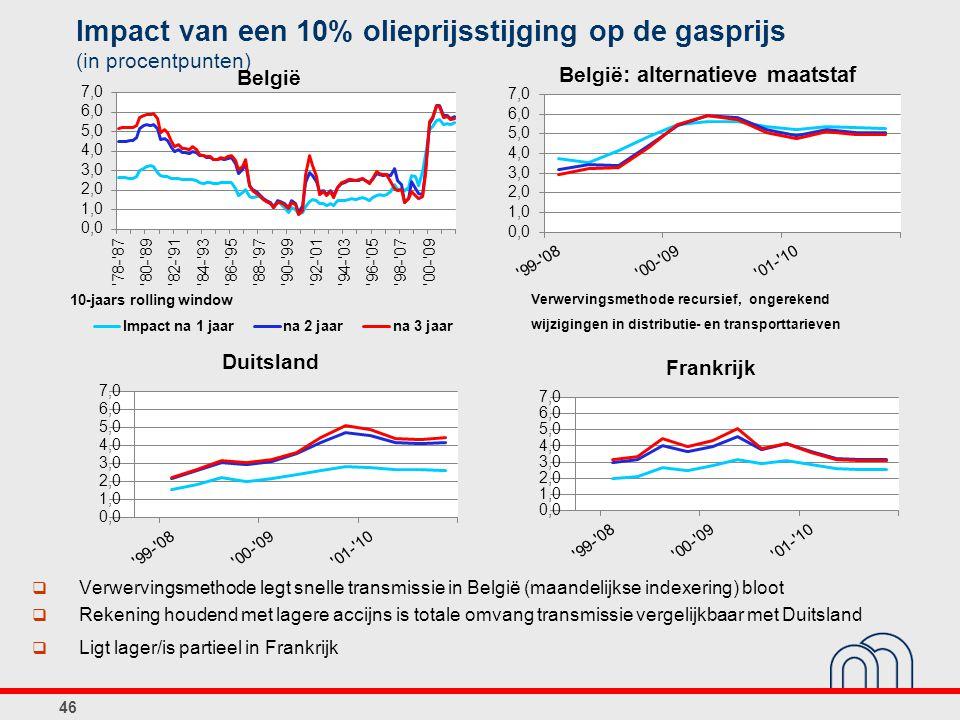 Impact van een 10% olieprijsstijging op de gasprijs (in procentpunten) 46  Verwervingsmethode legt snelle transmissie in België (maandelijkse indexer