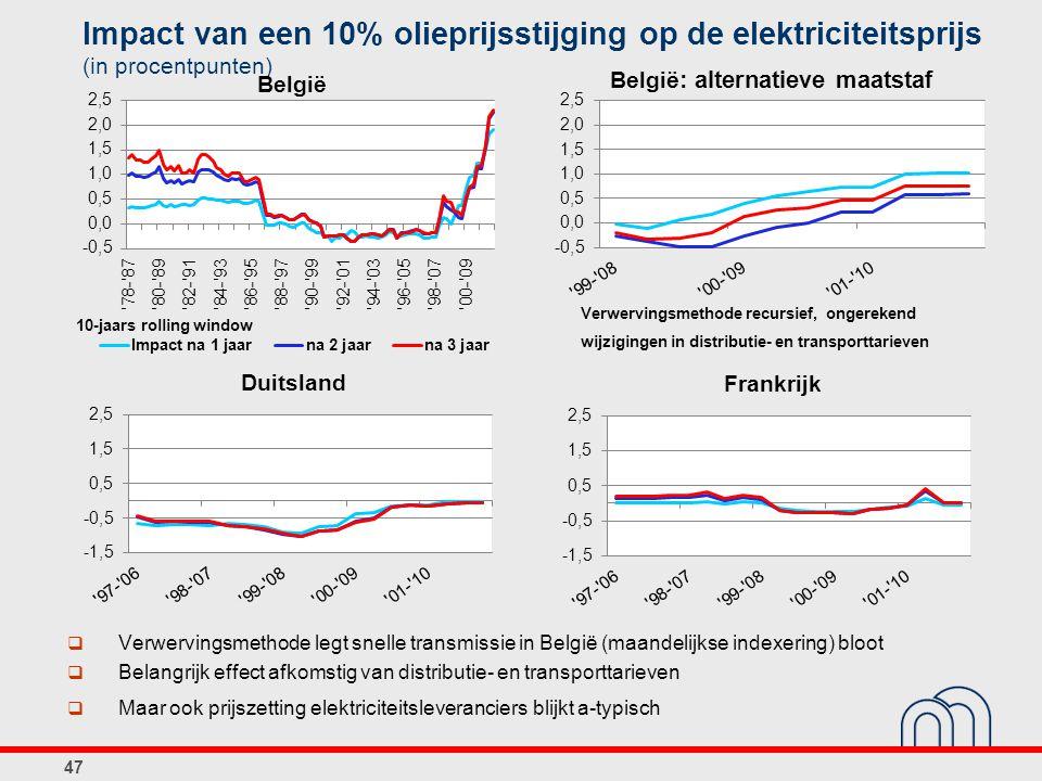 Impact van een 10% olieprijsstijging op de elektriciteitsprijs (in procentpunten) 47  Verwervingsmethode legt snelle transmissie in België (maandelijkse indexering) bloot  Belangrijk effect afkomstig van distributie- en transporttarieven  Maar ook prijszetting elektriciteitsleveranciers blijkt a-typisch