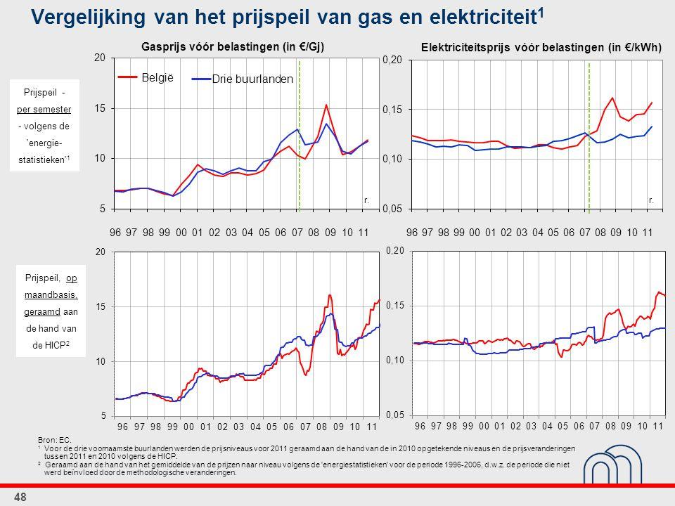 Vergelijking van het prijspeil van gas en elektriciteit 1 48 Bron: EC. 1 Voor de drie voornaamste buurlanden werden de prijsniveaus voor 2011 geraamd