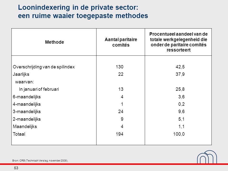 Loonindexering in de private sector: een ruime waaier toegepaste methodes Methode Aantal paritaire comités Procentueel aandeel van de totale werkgeleg