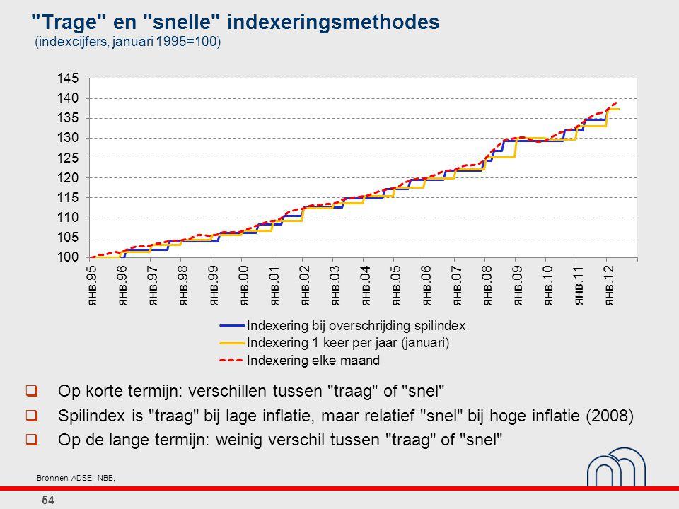 Trage en snelle indexeringsmethodes (indexcijfers, januari 1995=100) 54 Bronnen: ADSEI, NBB,  Op korte termijn: verschillen tussen traag of snel  Spilindex is traag bij lage inflatie, maar relatief snel bij hoge inflatie (2008)  Op de lange termijn: weinig verschil tussen traag of snel