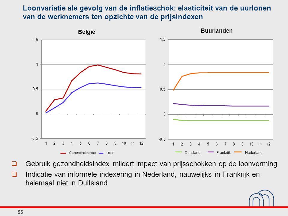 Loonvariatie als gevolg van de inflatieschok: elasticiteit van de uurlonen van de werknemers ten opzichte van de prijsindexen 55  Gebruik gezondheidsindex mildert impact van prijsschokken op de loonvorming  Indicatie van informele indexering in Nederland, nauwelijks in Frankrijk en helemaal niet in Duitsland DuitslandFrankrijkNederland Gezondheidsindex HICP