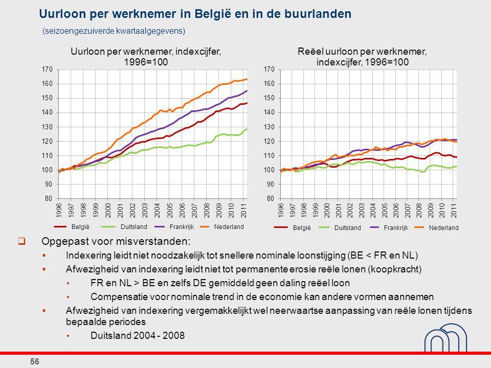 Uurloon per werknemer in België en in de buurlanden 56 (seizoengezuiverde kwartaalgegevens)  Opgepast voor misverstanden:  Indexering leidt niet noo