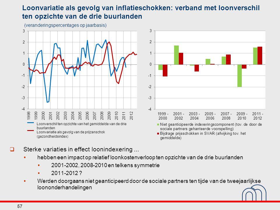 Loonvariatie als gevolg van inflatieschokken: verband met loonverschil ten opzichte van de drie buurlanden 57 (veranderingspercentages op jaarbasis)  Sterke variaties in effect loonindexering...