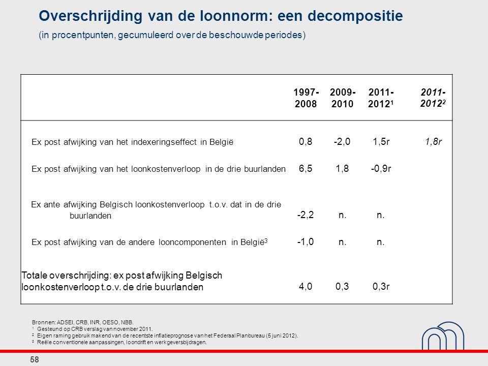 58 Overschrijding van de loonnorm: een decompositie (in procentpunten, gecumuleerd over de beschouwde periodes) Bronnen: ADSEI, CRB, INR, OESO, NBB. 1