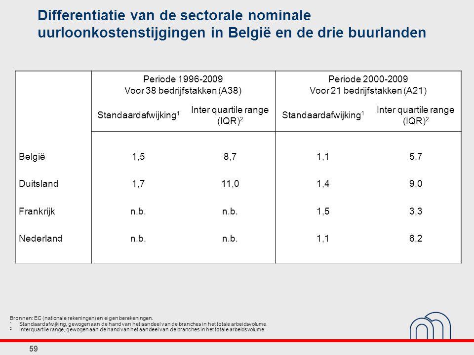 59 Differentiatie van de sectorale nominale uurloonkostenstijgingen in België en de drie buurlanden Bronnen: EC (nationale rekeningen) en eigen bereke