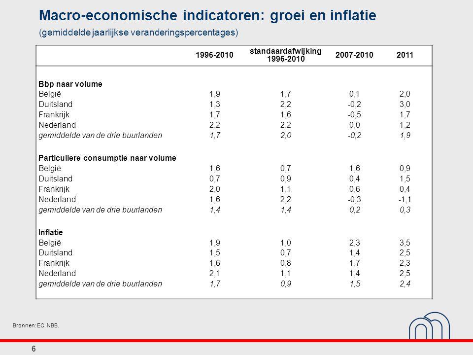 6 Macro-economische indicatoren: groei en inflatie (gemiddelde jaarlijkse veranderingspercentages) Bronnen: EC, NBB. 1996-2010 standaardafwijking 1996