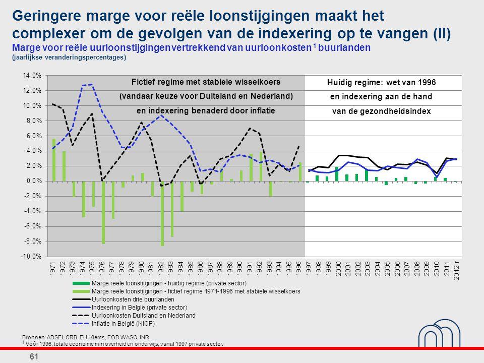 Geringere marge voor reële loonstijgingen maakt het complexer om de gevolgen van de indexering op te vangen (II) Marge voor reële uurloonstijgingen vertrekkend van uurloonkosten 1 buurlanden (jaarlijkse veranderingspercentages) 61 Bronnen: ADSEI, CRB, EU-Klems, FOD WASO, INR.