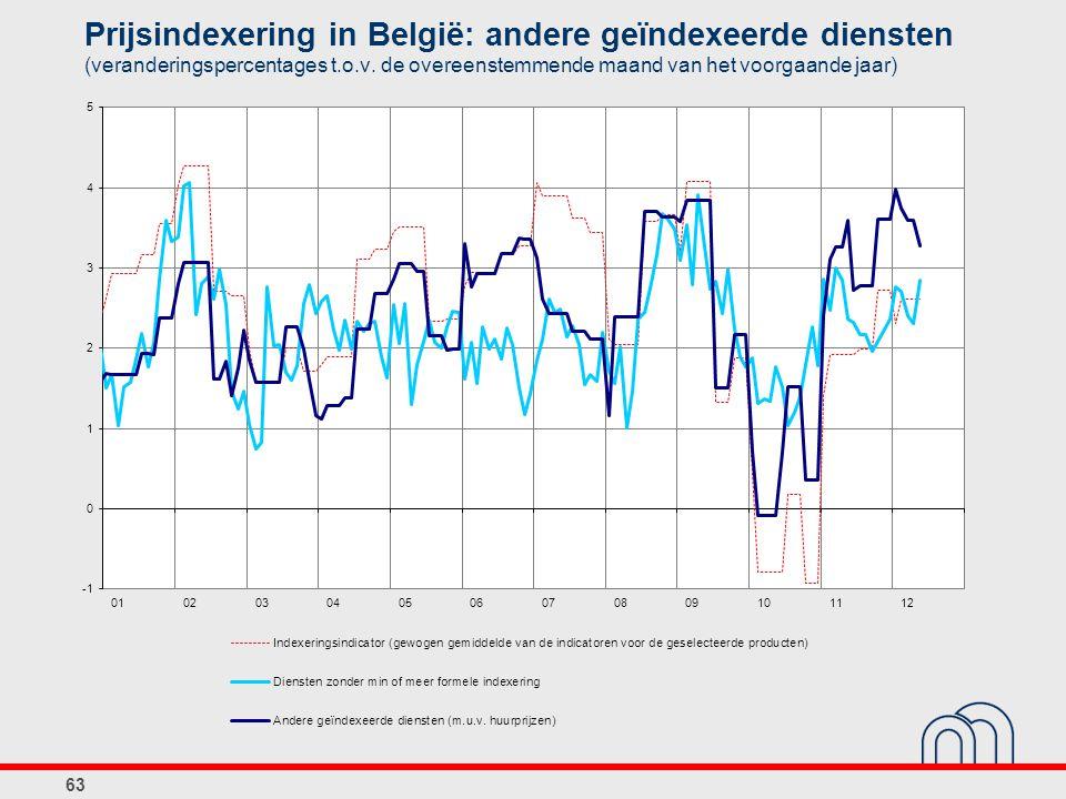 Prijsindexering in België: andere geïndexeerde diensten (veranderingspercentages t.o.v. de overeenstemmende maand van het voorgaande jaar) 63
