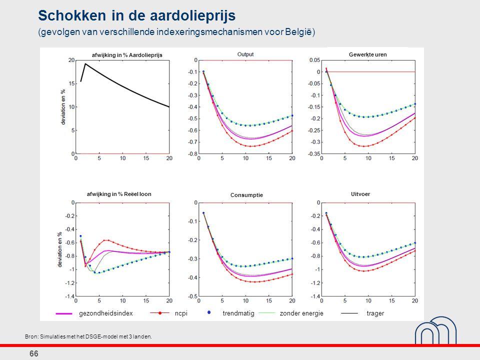 66 Schokken in de aardolieprijs (gevolgen van verschillende indexeringsmechanismen voor België) Bron: Simulaties met het DSGE-model met 3 landen. gezo