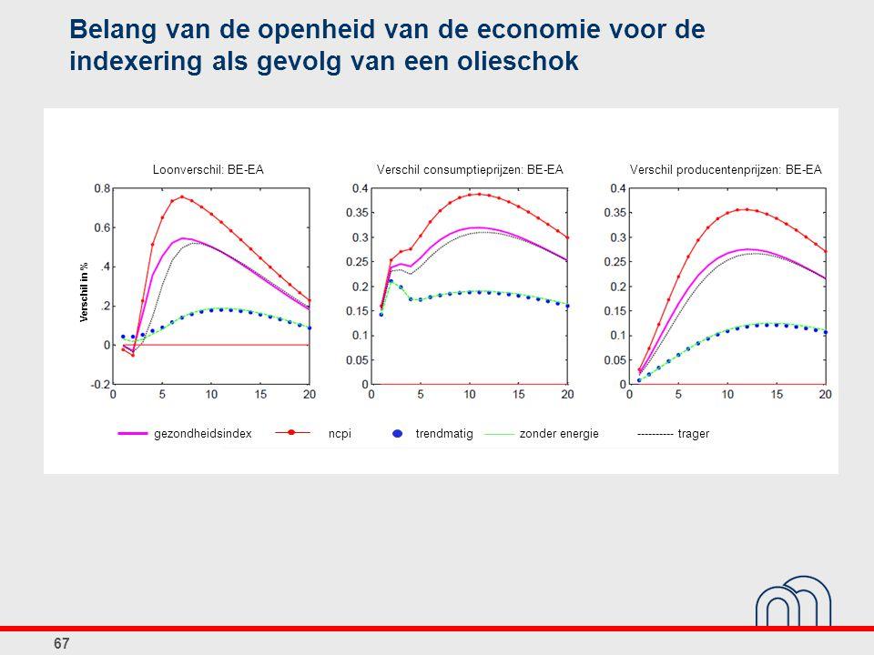 67 Belang van de openheid van de economie voor de indexering als gevolg van een olieschok gezondheidsindexncpitrendmatig zonder energietrager Loonverschil: BE-EA Verschil consumptieprijzen: BE-EAVerschil producentenprijzen: BE-EA Verschil in %