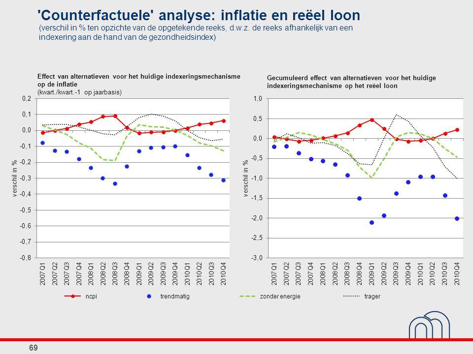 69 Effect van alternatieven voor het huidige indexeringsmechanisme op de inflatie (kwart./kwart.-1 op jaarbasis) Gecumuleerd effect van alternatieven