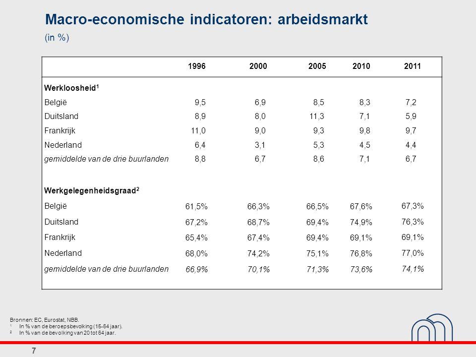 7 Macro-economische indicatoren: arbeidsmarkt (in %) Bronnen: EC, Eurostat, NBB. 1 In % van de beroepsbevolking (15-64 jaar). 2 In % van de bevolking