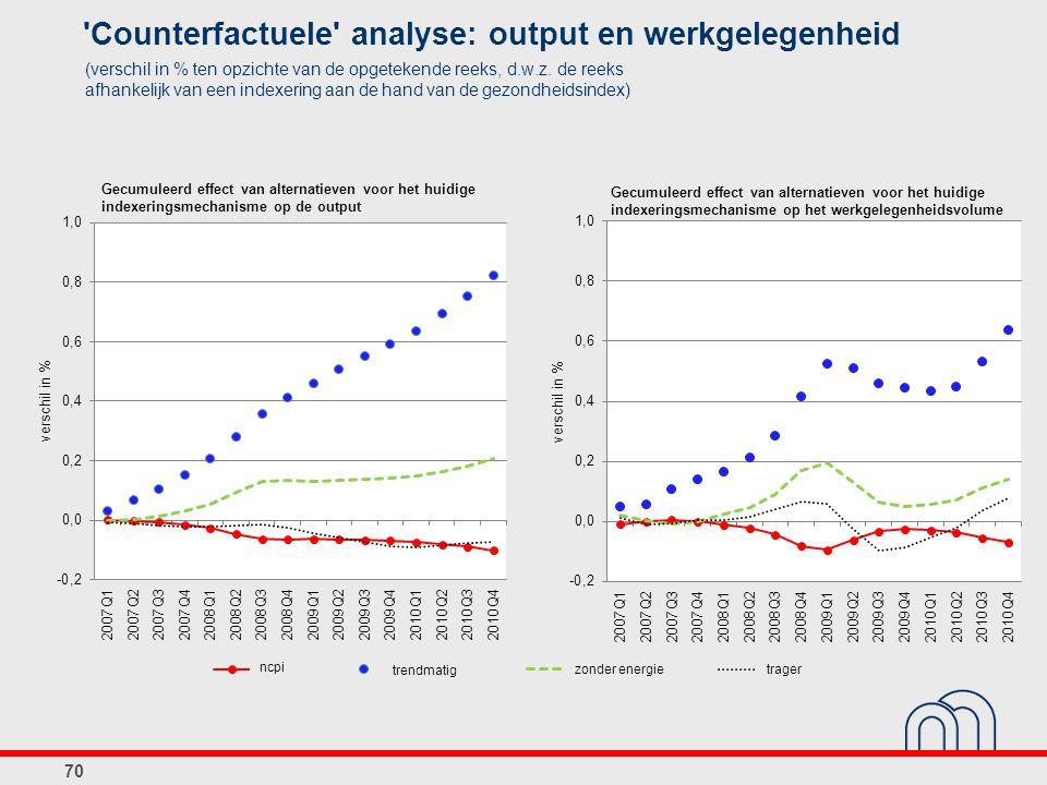 70 Gecumuleerd effect van alternatieven voor het huidige indexeringsmechanisme op de output Gecumuleerd effect van alternatieven voor het huidige inde
