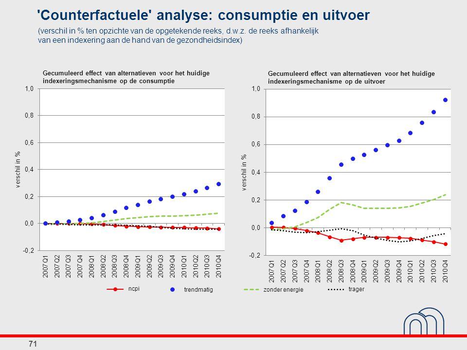 71 Gecumuleerd effect van alternatieven voor het huidige indexeringsmechanisme op de consumptie Gecumuleerd effect van alternatieven voor het huidige