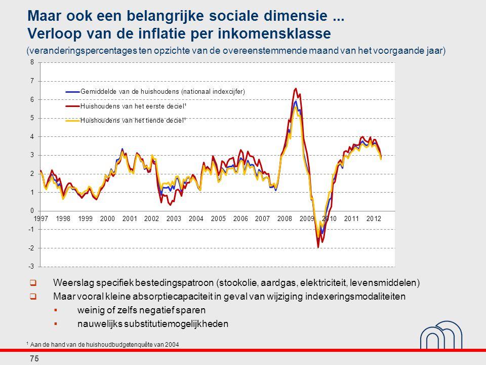 Maar ook een belangrijke sociale dimensie... Verloop van de inflatie per inkomensklasse 75 (veranderingspercentages ten opzichte van de overeenstemmen