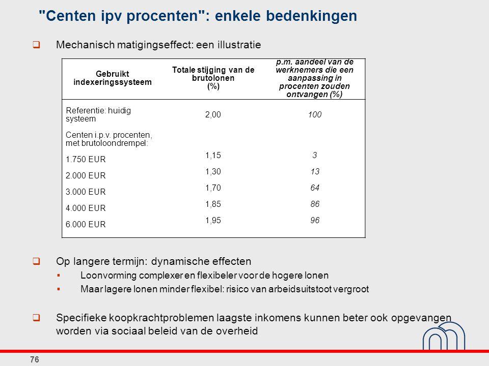 Centen ipv procenten : enkele bedenkingen 76 Gebruikt indexeringssysteem Totale stijging van de brutolonen (%) p.m.