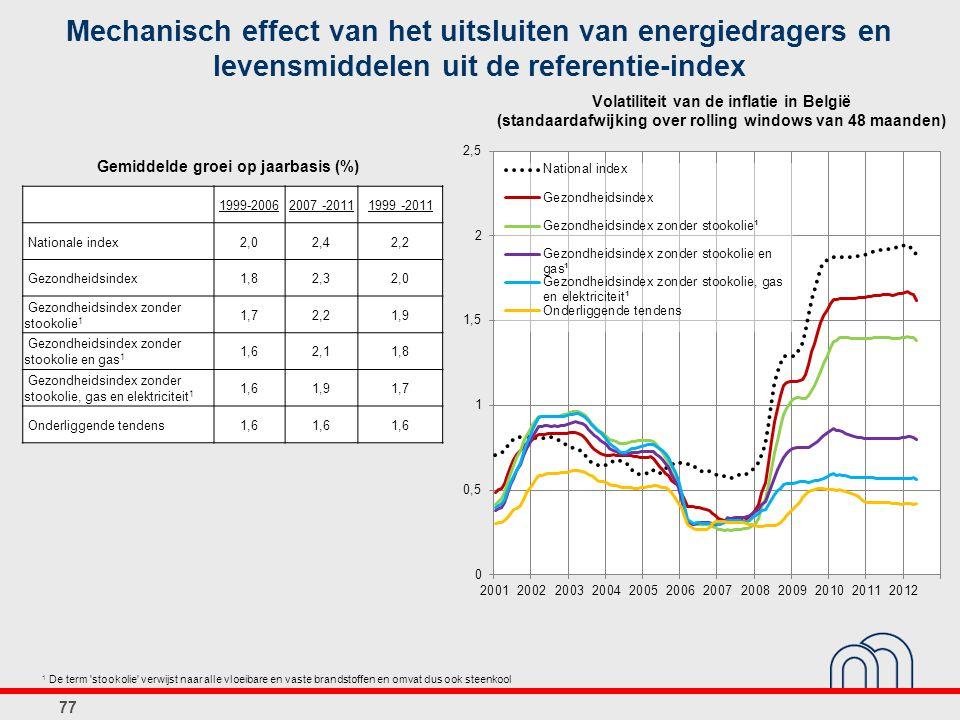 77 Mechanisch effect van het uitsluiten van energiedragers en levensmiddelen uit de referentie-index 1999-20062007 -20111999 -2011 Nationale index2,02