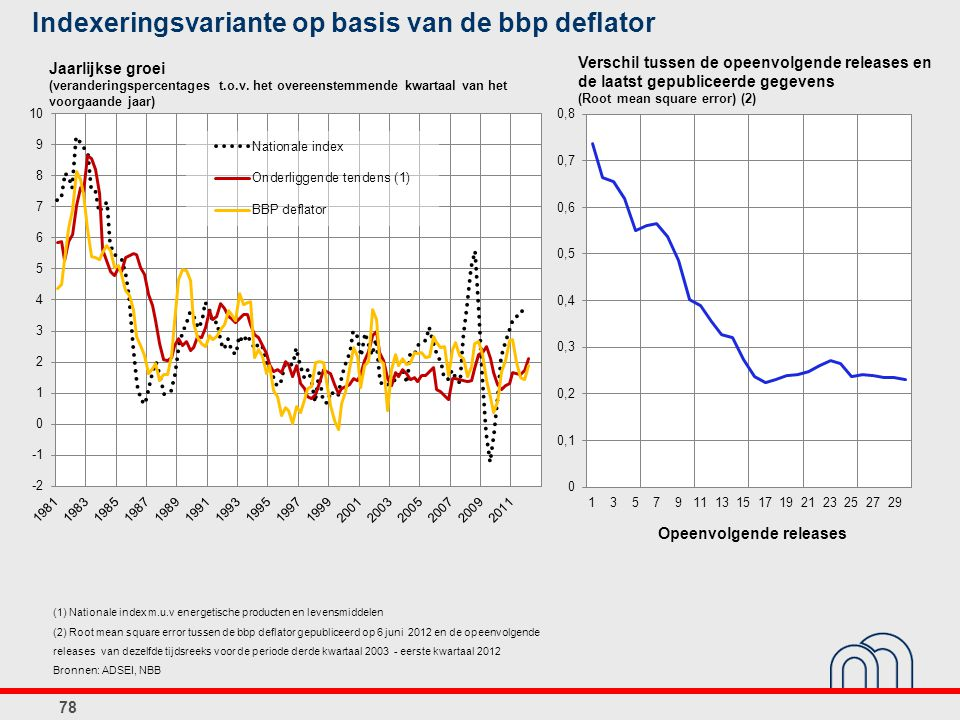 Indexeringsvariante op basis van de bbp deflator 78 Jaarlijkse groei (veranderingspercentages t.o.v. het overeenstemmende kwartaal van het voorgaande