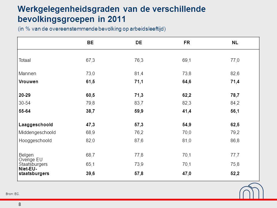 8 Werkgelegenheidsgraden van de verschillende bevolkingsgroepen in 2011 (in % van de overeenstemmende bevolking op arbeidsleeftijd) BEDEFRNL Totaal67,