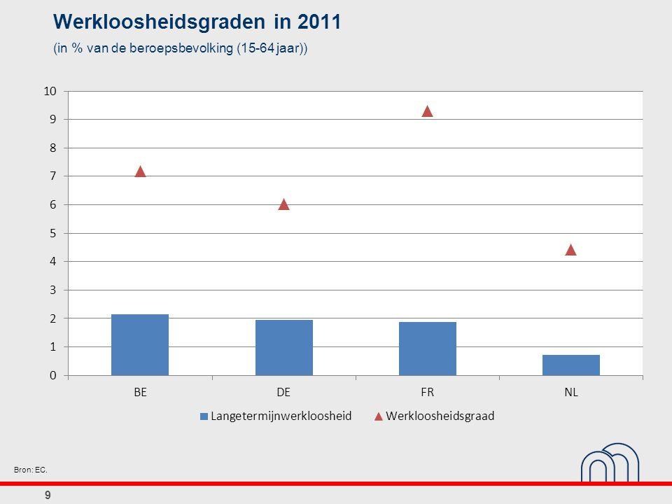 10 Structuur van de werkgelegenheid (Aantal werkenden in % van de totale bevolking in het betreffende jaar) Bronnen: EC, INR.