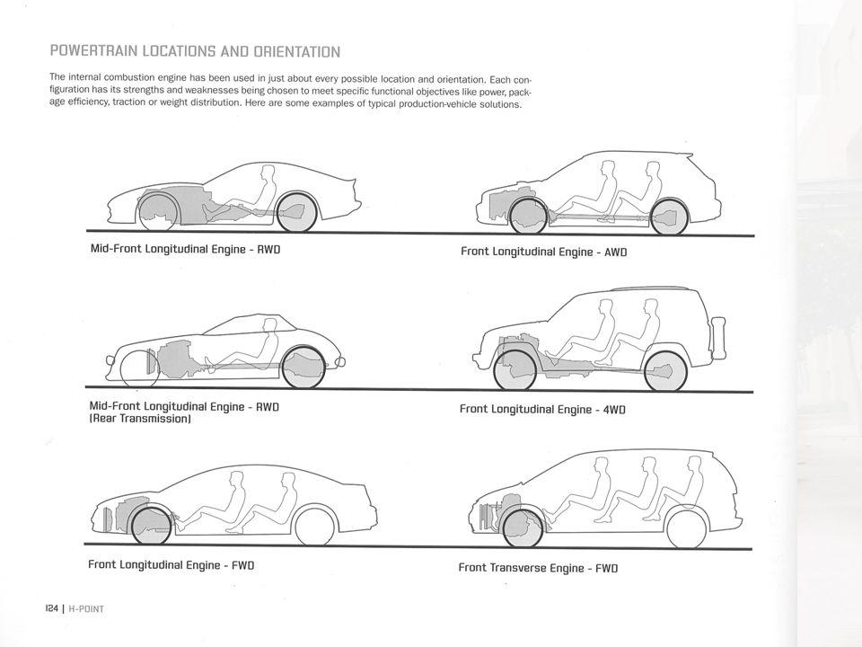 Form follows function De door jou geselecteerde componenten hebben invloed op de vorm 2zitter of voertuig voor 6 personen Motor voorin of motor achterin.