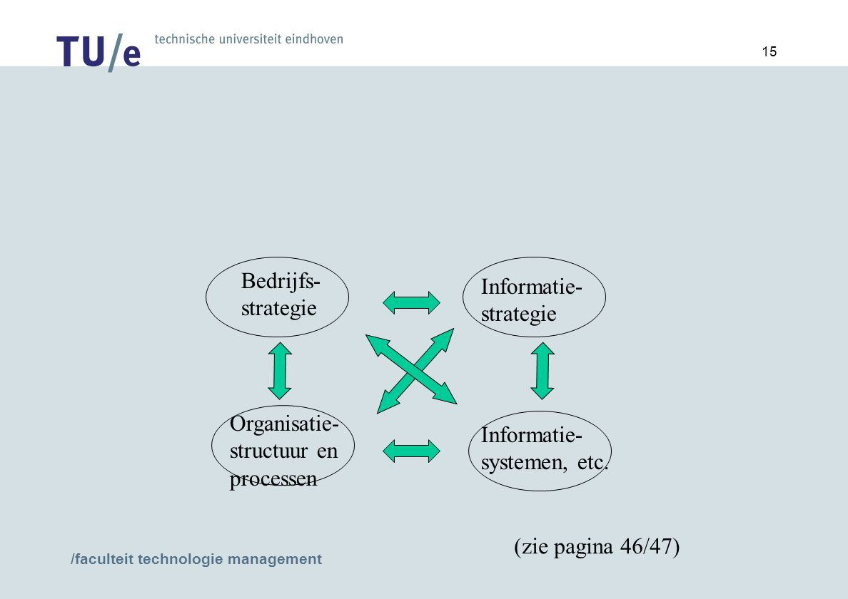 /faculteit technologie management 15 Bedrijfs- strategie Organisatie- structuur en processen Informatie- strategie Informatie- systemen, etc.