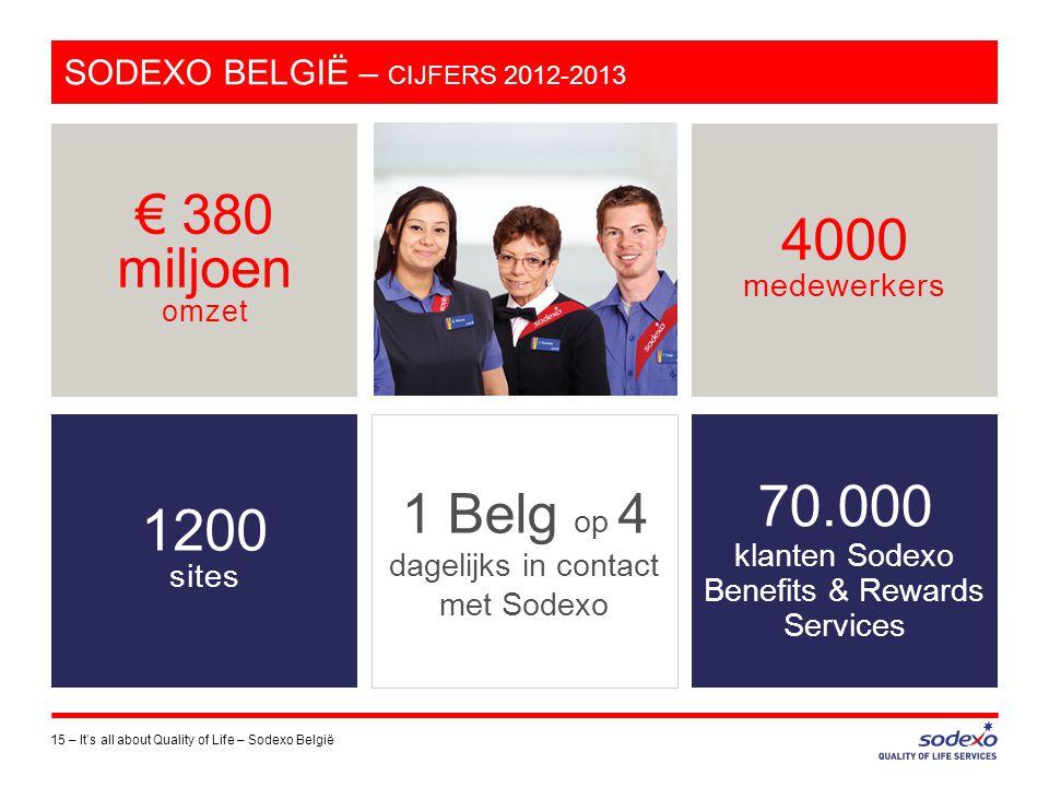 SODEXO BELGIË – CIJFERS 2012-2013 15 –It's all about Quality of Life – Sodexo België € 380 miljoen omzet 4000 medewerkers 70.000 klanten Sodexo Benefi