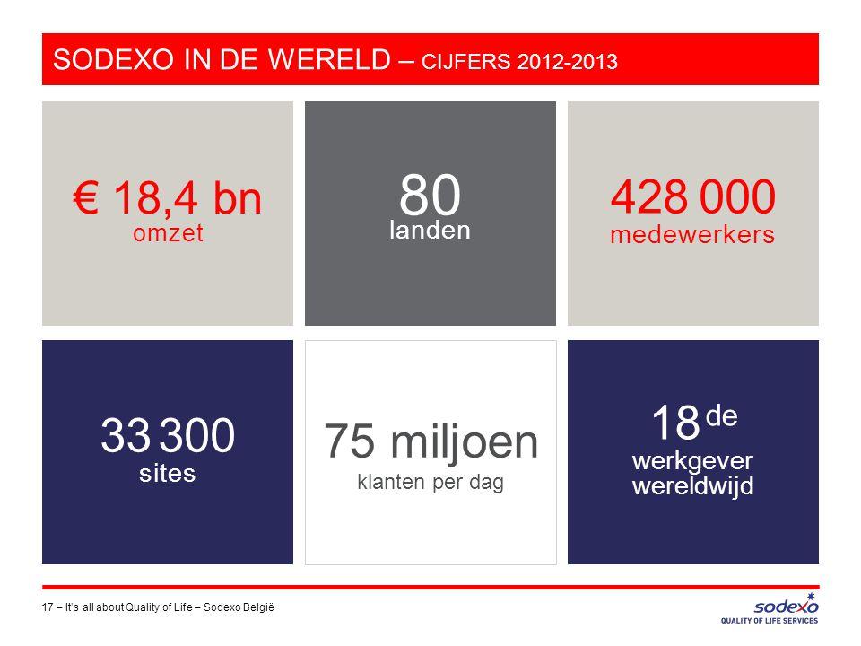 SODEXO IN DE WERELD – CIJFERS 2012-2013 17 –It's all about Quality of Life – Sodexo België € 18,4 bn omzet 428 000 medewerkers 18 de werkgever wereldw