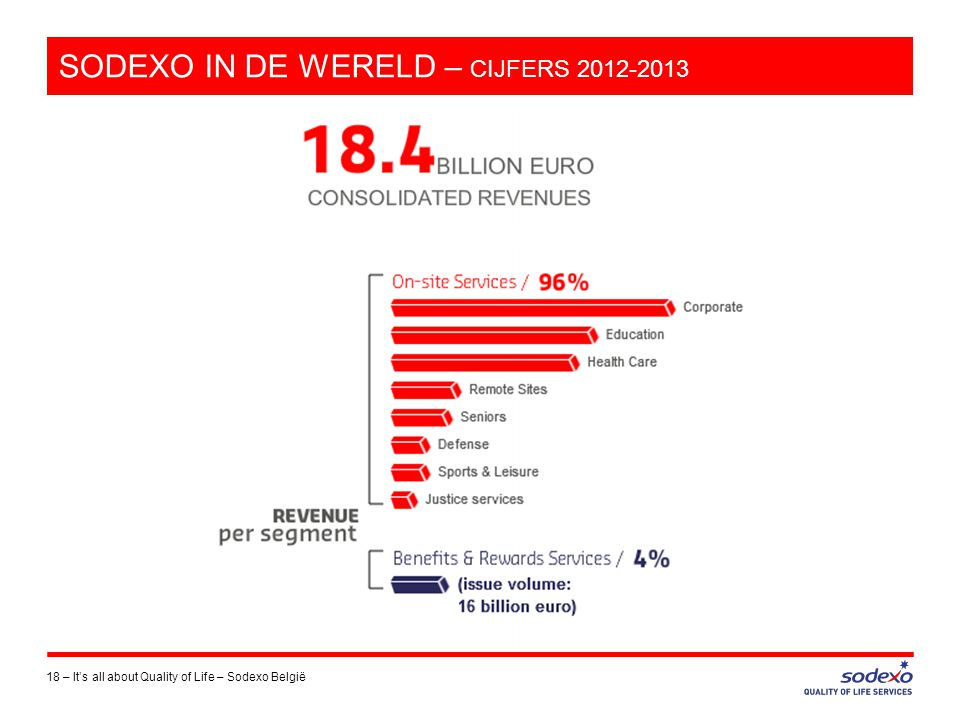 SODEXO IN DE WERELD – CIJFERS 2012-2013 18 –It's all about Quality of Life – Sodexo België