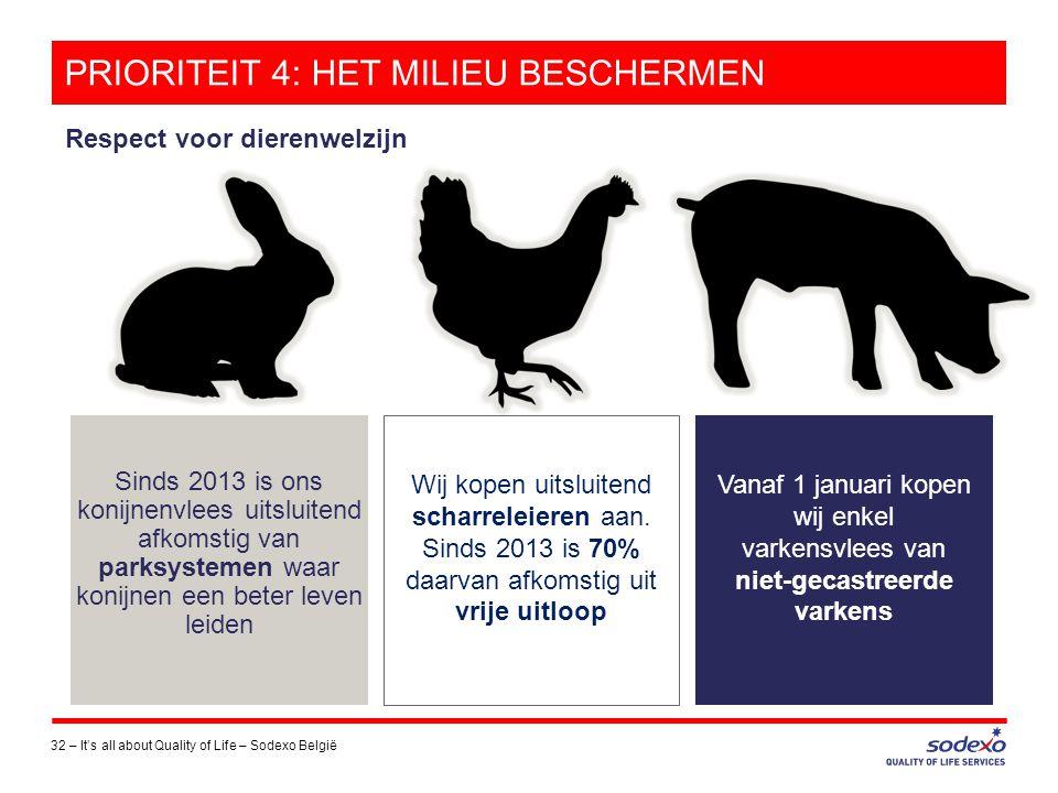 PRIORITEIT 4: HET MILIEU BESCHERMEN 32 –It's all about Quality of Life – Sodexo België Sinds 2013 is ons konijnenvlees uitsluitend afkomstig van parks