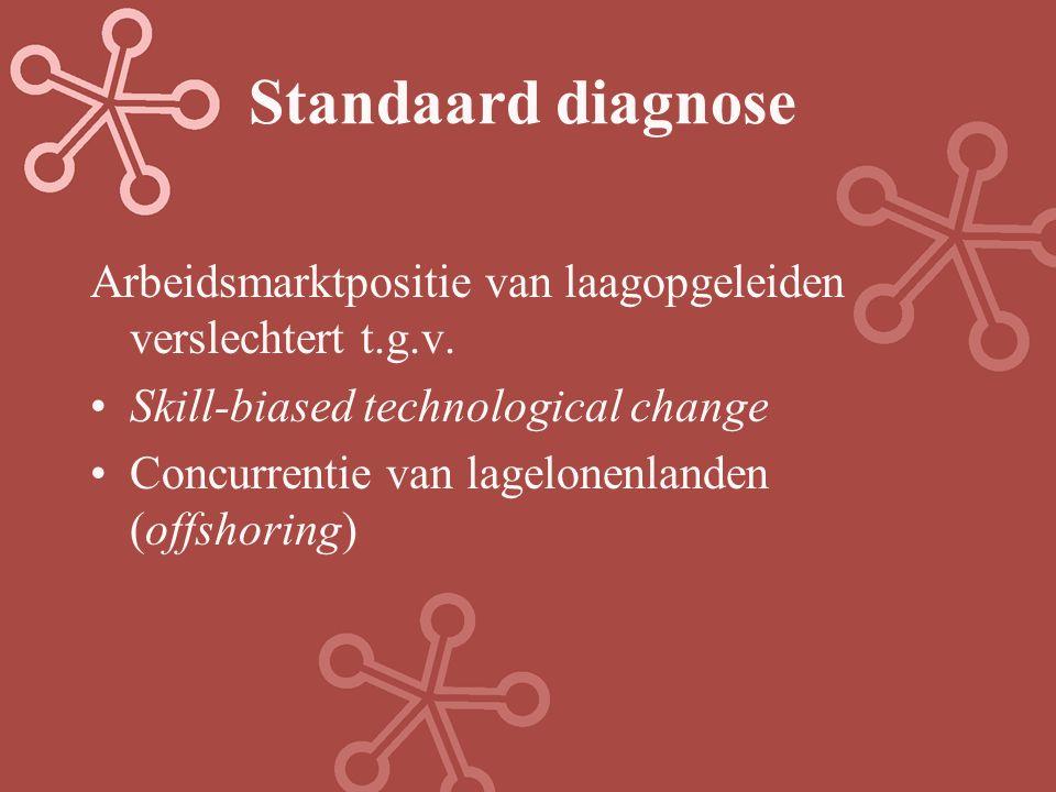 Standaard diagnose Arbeidsmarktpositie van laagopgeleiden verslechtert t.g.v. Skill-biased technological change Concurrentie van lagelonenlanden (offs