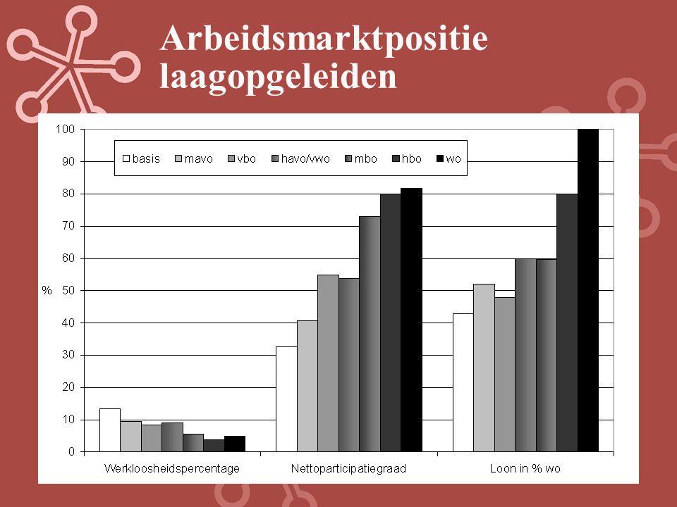 Werkloosheid van laagopgeleiden t.o.v. hoogopgeleiden (odds ratios)