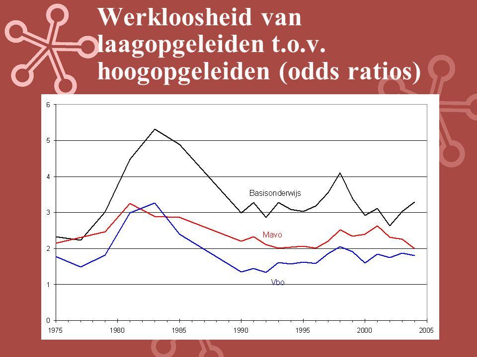 Arbeidsparticipatie van laagopgeleiden t.o.v. hoogopgeleiden (odds ratios)