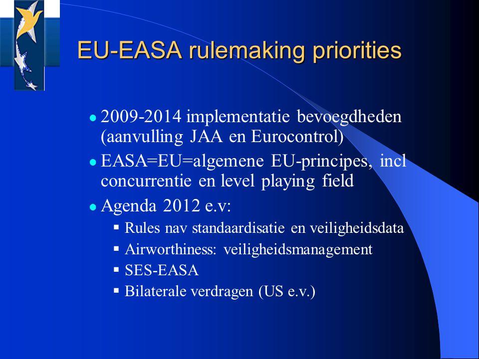 2009-2014 implementatie bevoegdheden (aanvulling JAA en Eurocontrol) EASA=EU=algemene EU-principes, incl concurrentie en level playing field Agenda 2012 e.v:  Rules nav standaardisatie en veiligheidsdata  Airworthiness: veiligheidsmanagement  SES-EASA  Bilaterale verdragen (US e.v.) EU-EASA rulemaking priorities