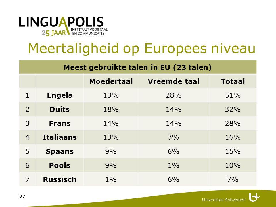 27 Meertaligheid op Europees niveau Meest gebruikte talen in EU (23 talen) MoedertaalVreemde taalTotaal 1Engels13%28%51% 2Duits18%14%32% 3Frans14% 28% 4Italiaans13%3%16% 5Spaans9%6%15% 6Pools9%1%10% 7Russisch1%6%7%