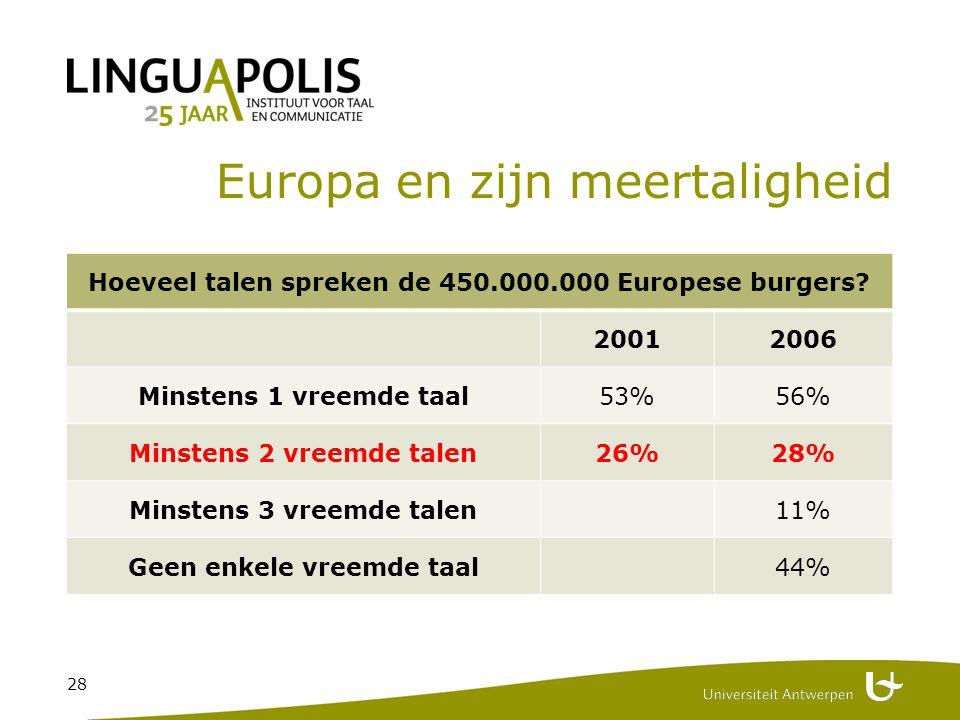 28 Europa en zijn meertaligheid Hoeveel talen spreken de 450.000.000 Europese burgers.