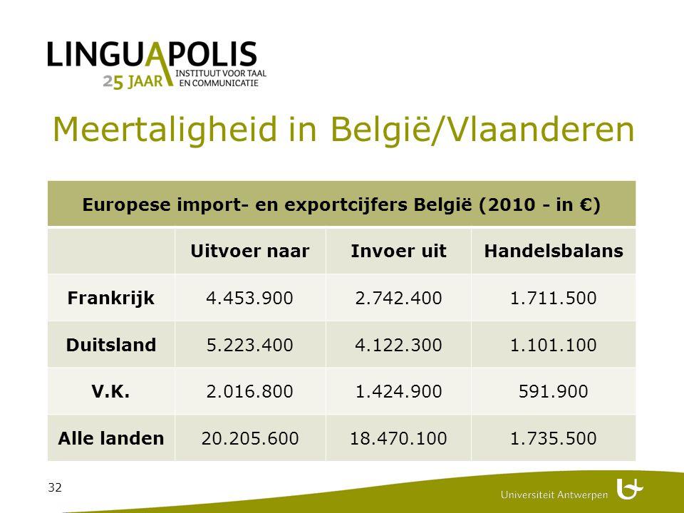 32 Meertaligheid in België/Vlaanderen Europese import- en exportcijfers België (2010 - in €) Uitvoer naarInvoer uitHandelsbalans Frankrijk4.453.9002.742.4001.711.500 Duitsland5.223.4004.122.3001.101.100 V.K.2.016.8001.424.900591.900 Alle landen20.205.60018.470.1001.735.500