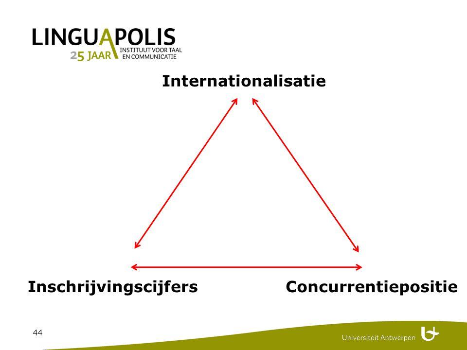 44 Internationalisatie InschrijvingscijfersConcurrentiepositie
