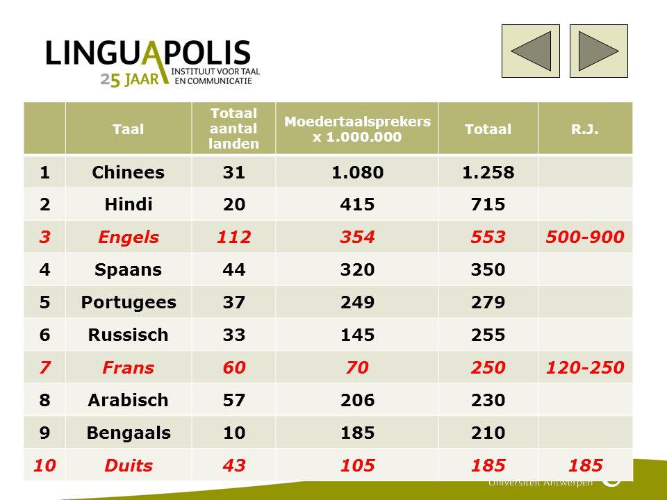 5 Taal Totaal aantal landen Moedertaalsprekers x 1.000.000 TotaalR.J.