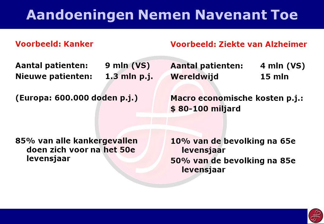 10 Aandoeningen Nemen Navenant Toe Voorbeeld: Kanker Aantal patienten:9 mln (VS) Nieuwe patienten:1.3 mln p.j.