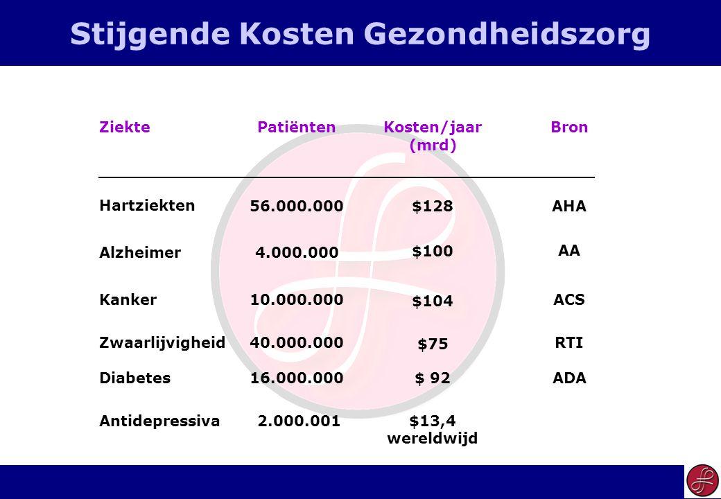 11 Stijgende Kosten Gezondheidszorg AA $100 4.000.000Alzheimer ADA$ 92 $13,4 wereldwijd 16.000.000 2.000.001 Diabetes Antidepressiva ACS RTI $104 $75 10.000.000 40.000.000 Kanker Zwaarlijvigheid BronKosten/jaar (mrd) PatiëntenZiekte AHA$12856.000.000 Hartziekten