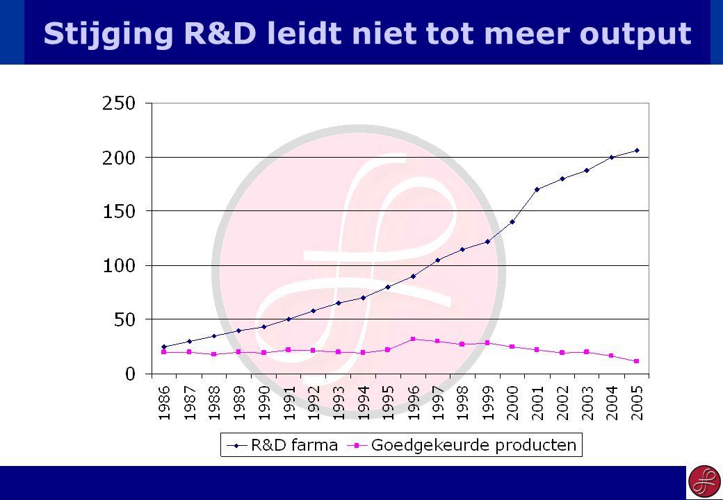 14 Stijging R&D leidt niet tot meer output