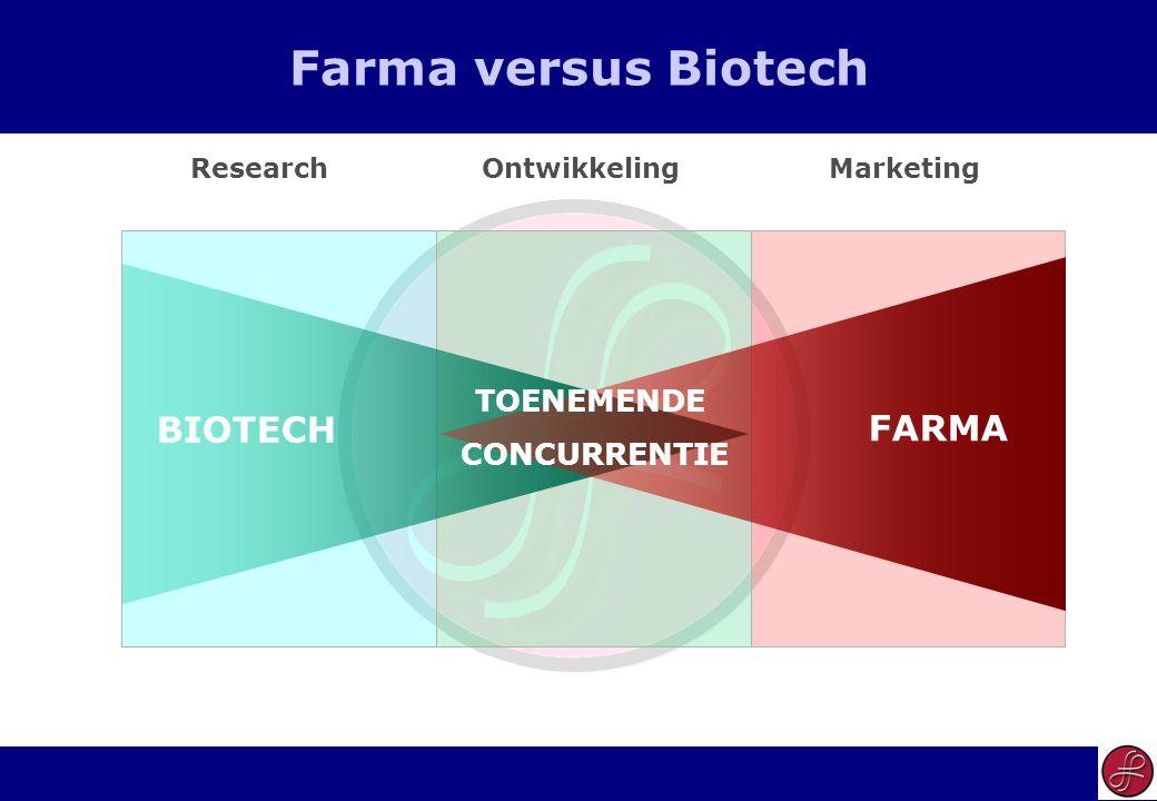 15 Farma versus Biotech ResearchOntwikkelingMarketing BIOTECH FARMA TOENEMENDE CONCURRENTIE